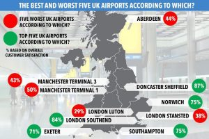 The best airports in the Uk: travelers reviews and my experience